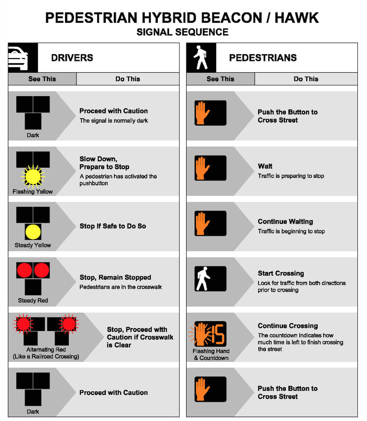 HAWK signal fact sheet